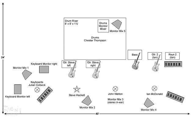 stage plan 96